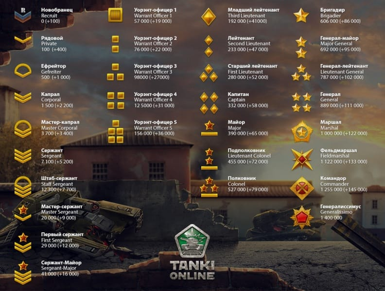 Обзор world of tanks игра rush купить