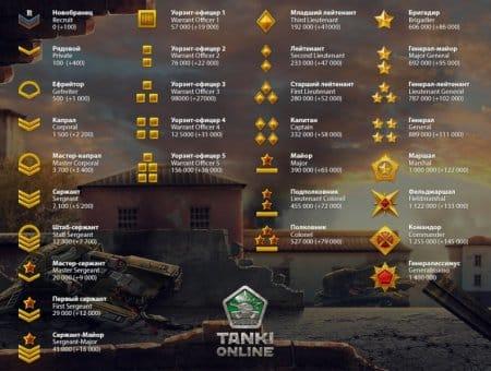 Звания в игре Танки Онлайн