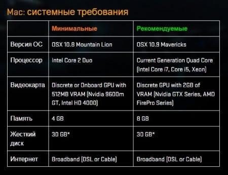 Системные требования для Мак